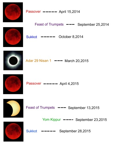 20142015bloodmoonsexplained